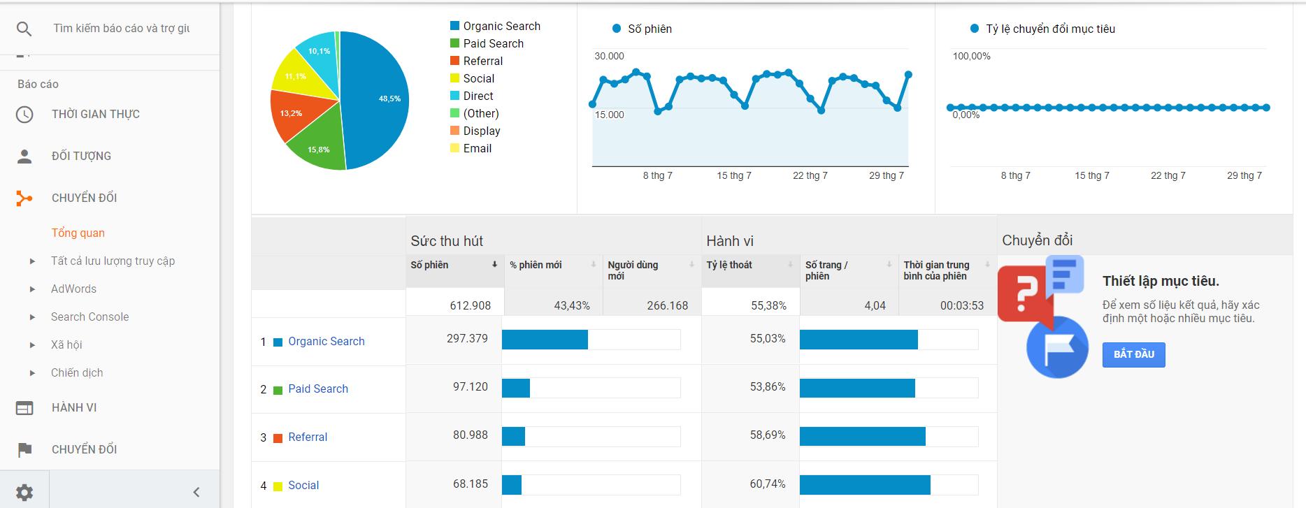 Hướng dẫn cách cài Google Analytics và Tìm hiểu chỉ số cơ bản trong quản trị Analytics